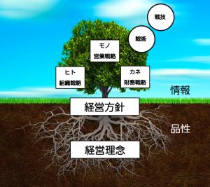 経営の樹 経営計画書